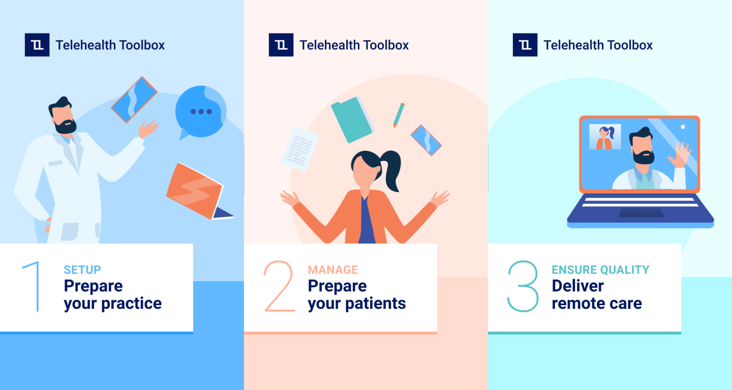 Telehealth telemedicine toolbox physician journey steps