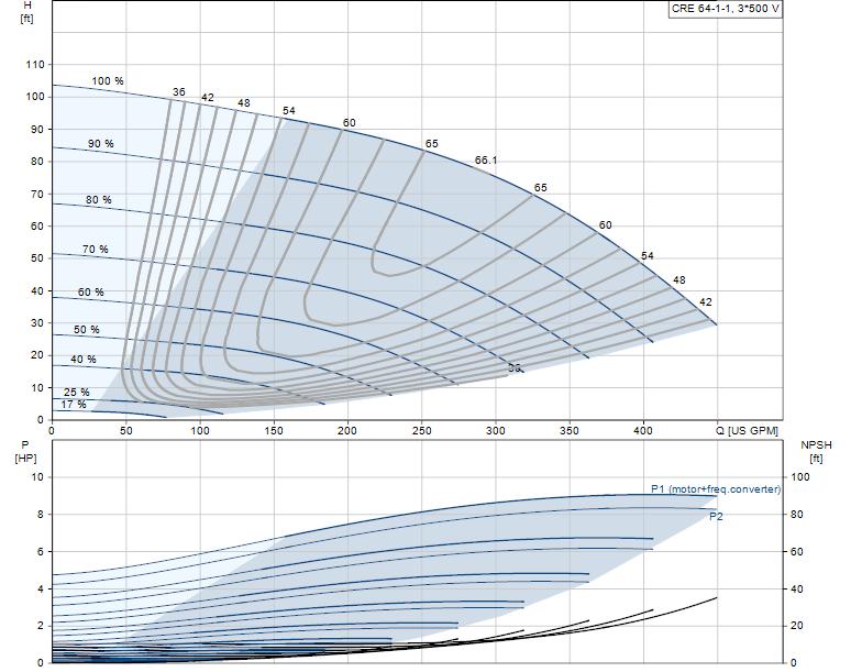 Grundfos 1-Stage, 4″ CRE 64-1-1A-G-A-E-HQQE Inline ANSI