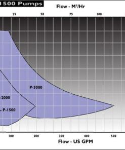 Sunflo P-1500 Pump Curve