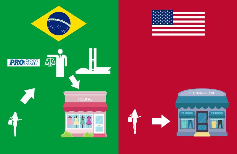 Como a competição criou a política de devolução de compras nos EUA