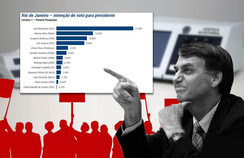 A bolha progressista não entende o crescimento de Bolsonaro, mas foi ela quem pariu tudo isso