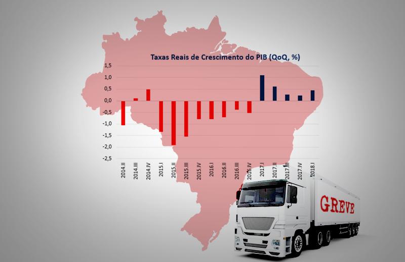 Recuperação Lenta e Gradual da Economia Brasileira: PIB do 1º. trimestre de 2018