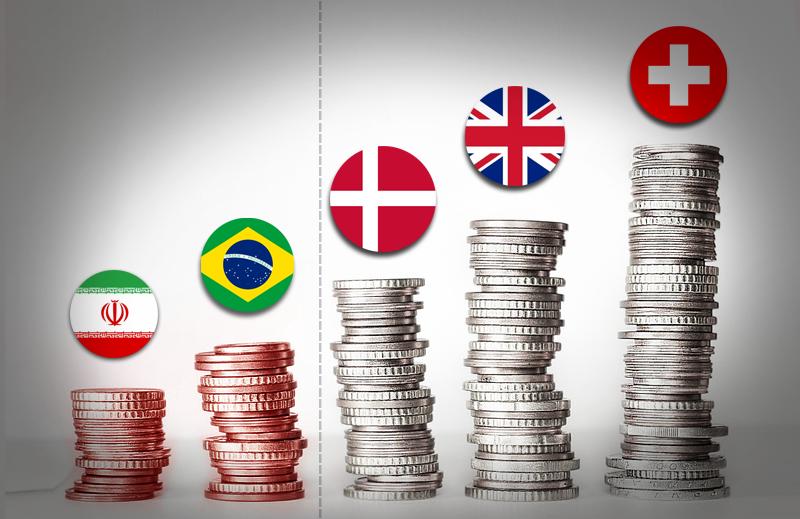 Apenas o Irã é menos livre economicamente que o Brasil na Copa do Mundo