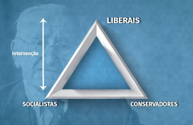 Não existe liberal-conservador