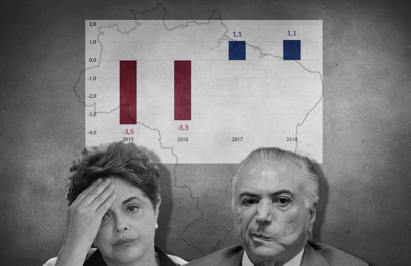 PIB recua, em média, 1,2% por ano no período Dilma II / Temer (2015-18)
