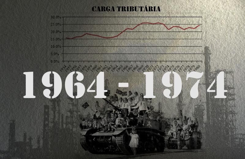 A Política Econômica do Regime Militar (segunda parte)
