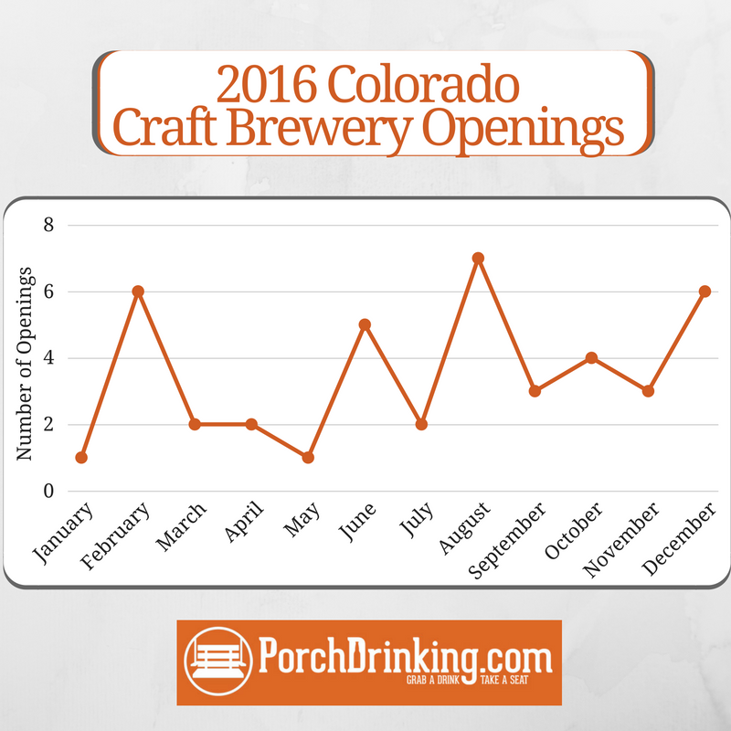 2016 Colorado Craft Brewery Openings