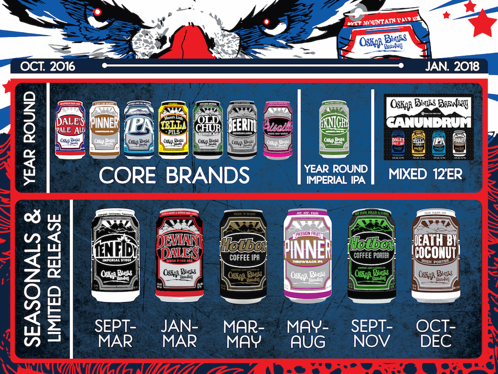 2017 Oskar Blues Beer Release Calendar