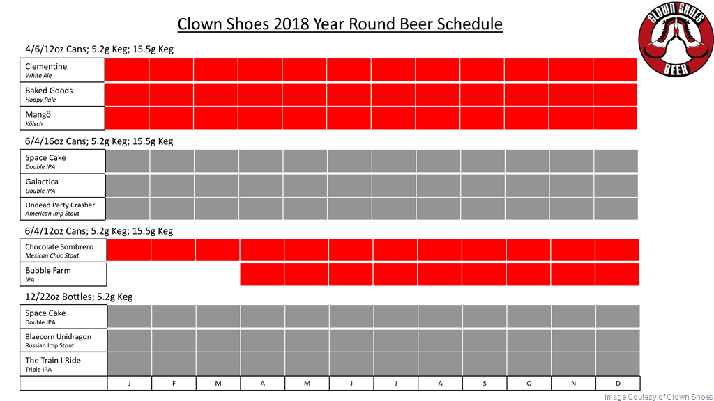 2018 Clown Shoes Brewing Beer Release Calendar