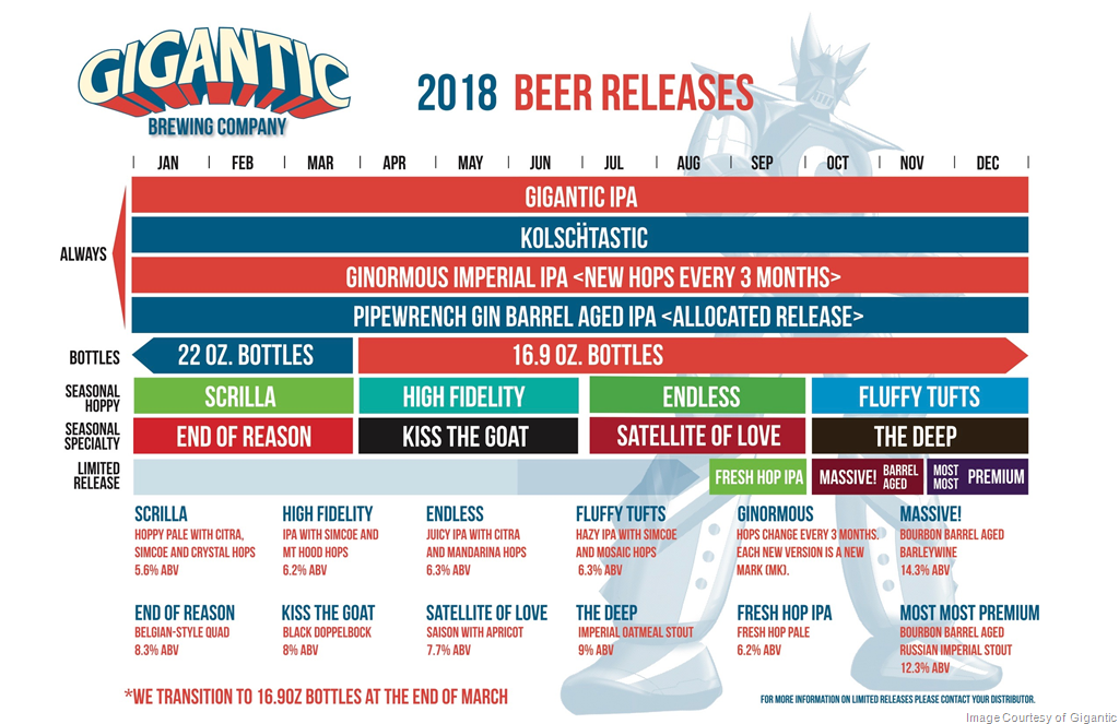 2018 Gigantic Brewing Beer Release Calendar
