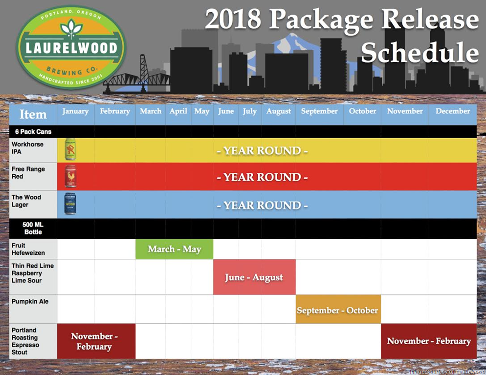 2018 Laurelwood Brewing Beer Release Calendar