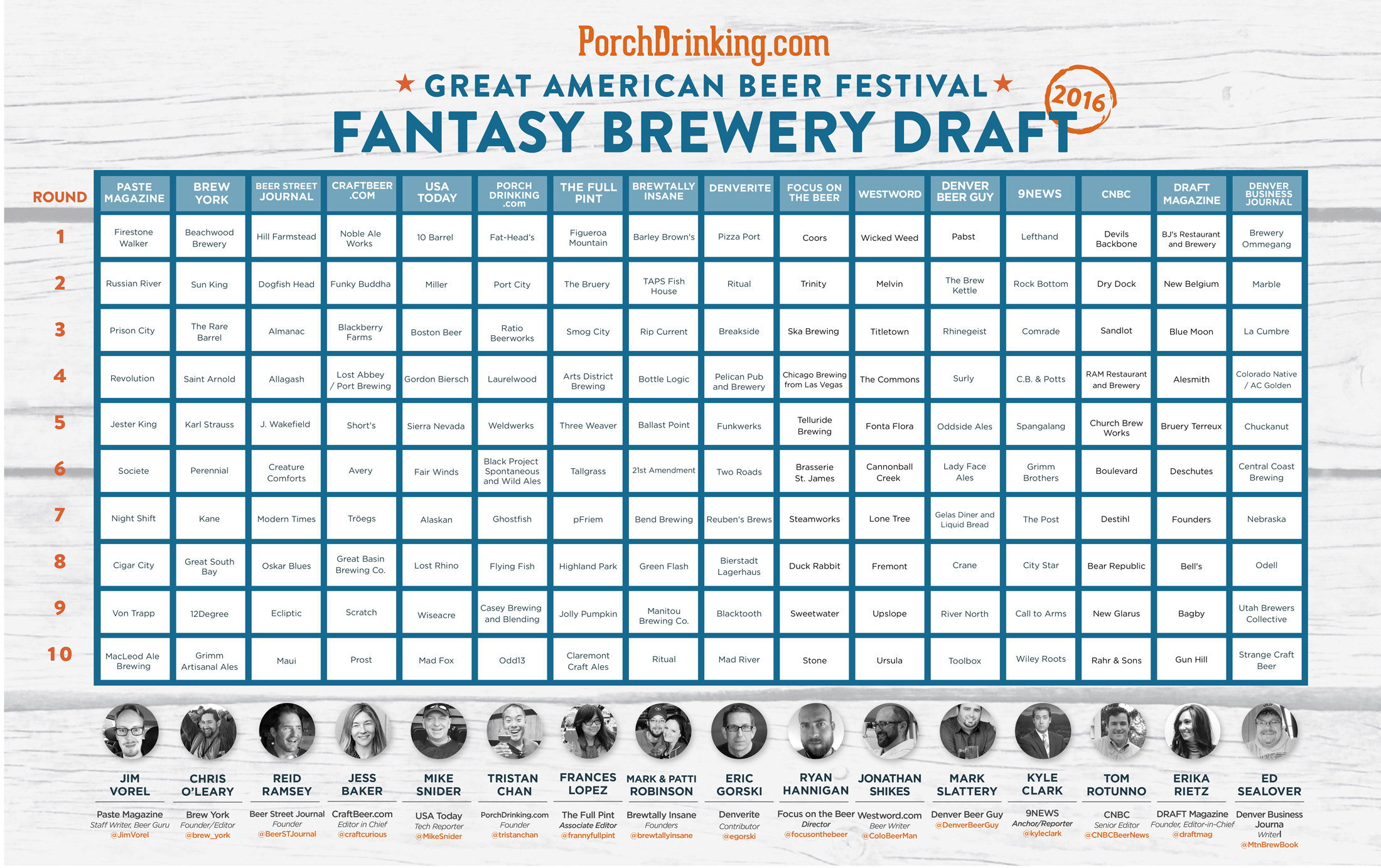 2016 GABF Fantasy Draft Results (Graphic courtesy of Erin Horn)