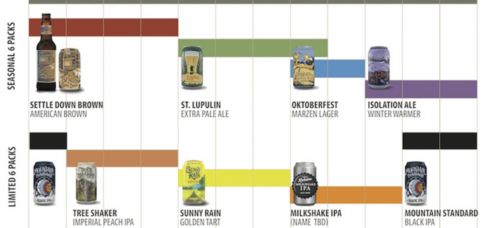 On Tap Credit Union™ Presents: 2018 Beer Release Calendar Roundup