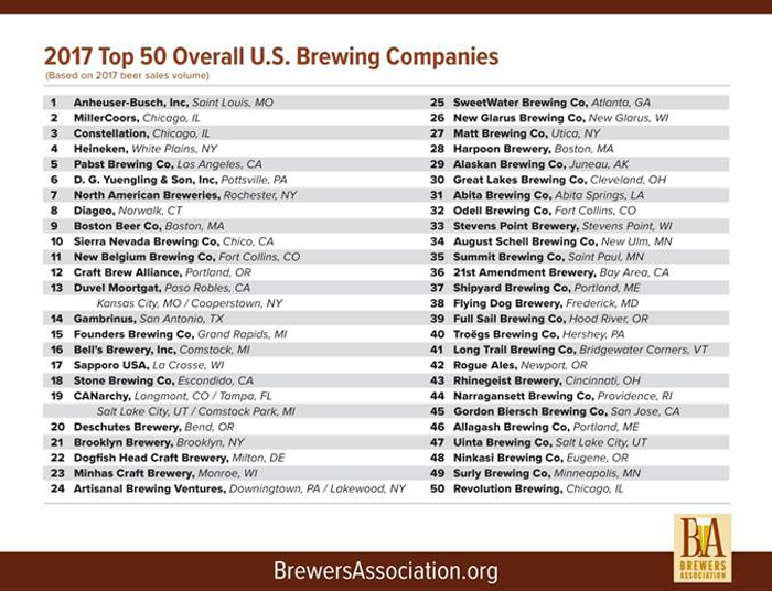 Brewers Association Ranks America's 50 Largest Breweries By Volume in 2017