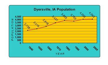 DyersvillePopulation.JPG