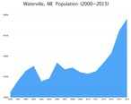Waterville__ME_population__since_2000.jpeg