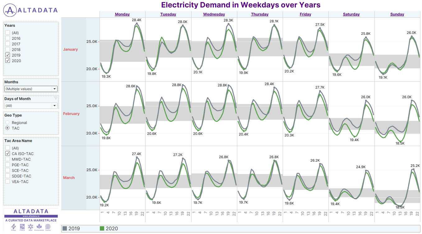 AVG. DEMAND IN WEEKDAYS OVER YEARS