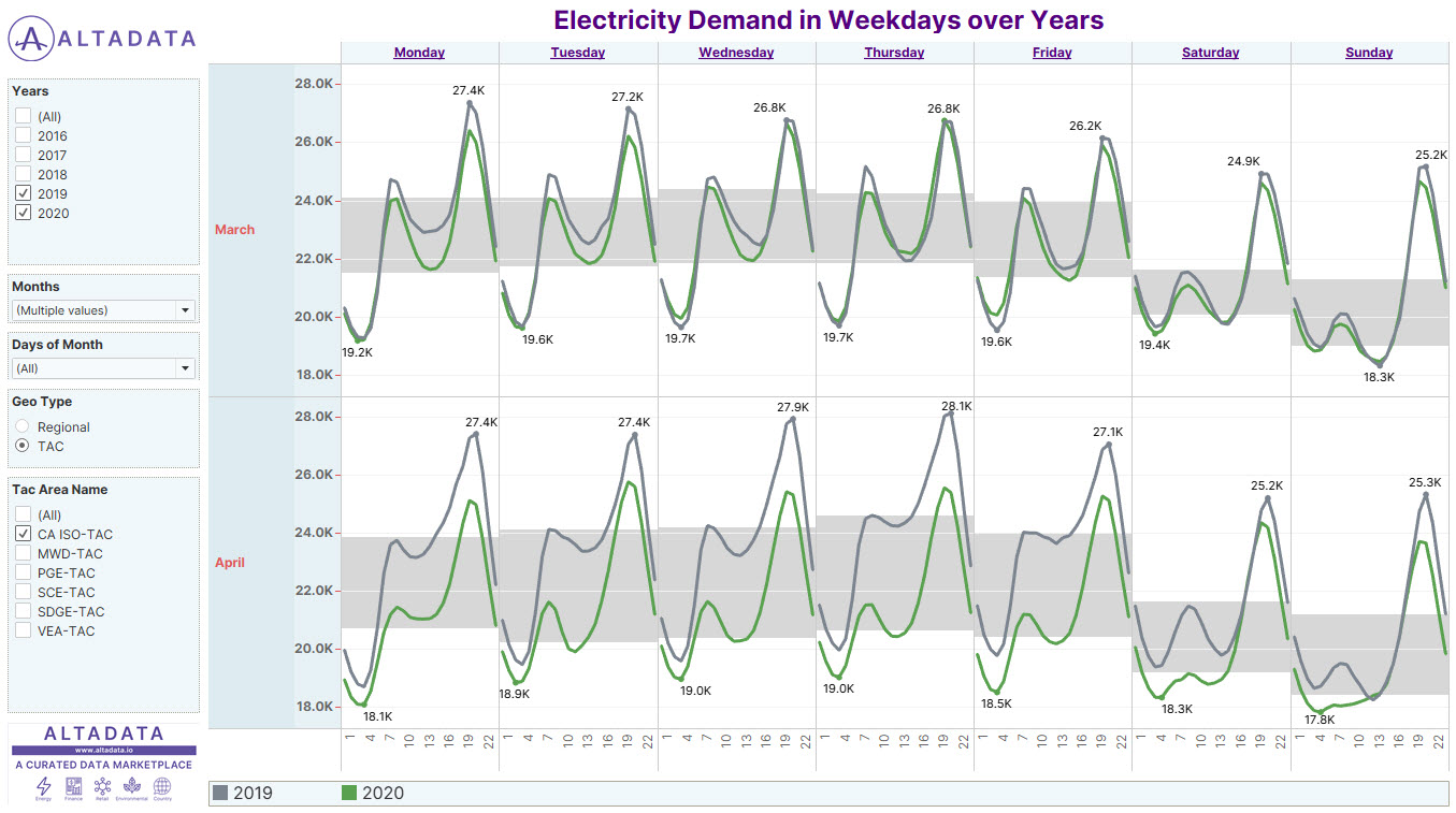 AVG DEMAND IN WEEKDAYS OVER YEARS