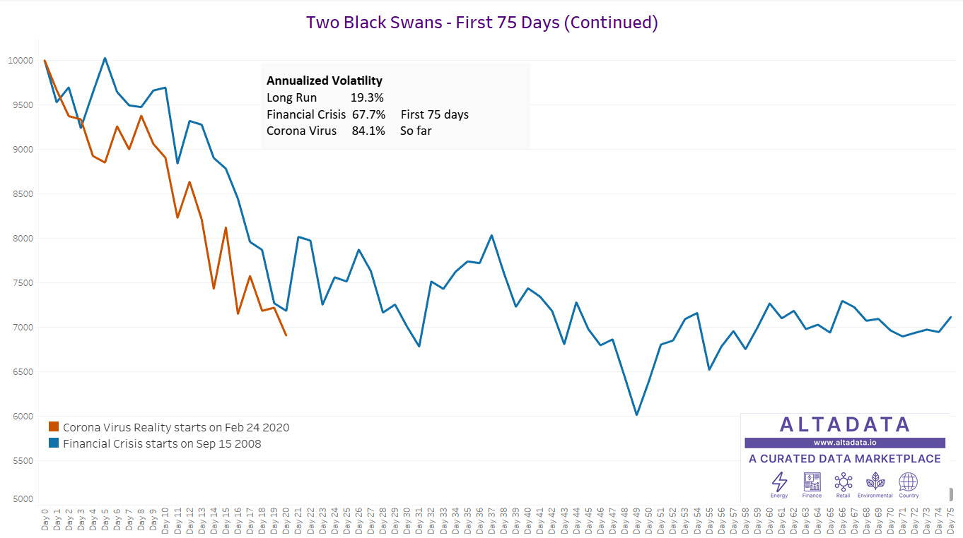 Comparison of Two Black Swans