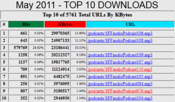 SFFaudio Top 10 Downloads for May 2011