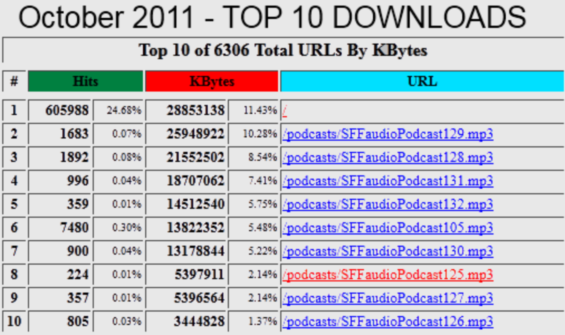 SFFaudio Top 10 Downloads for October 2011