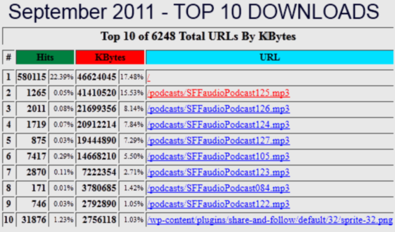 SFFaudio Top 10 Downloads for September 2011