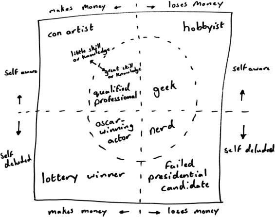 Luke Burrage's Geek Nerd Chart