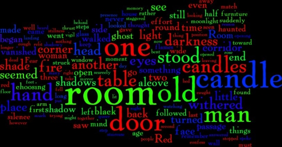 The Red Room Word Cloud