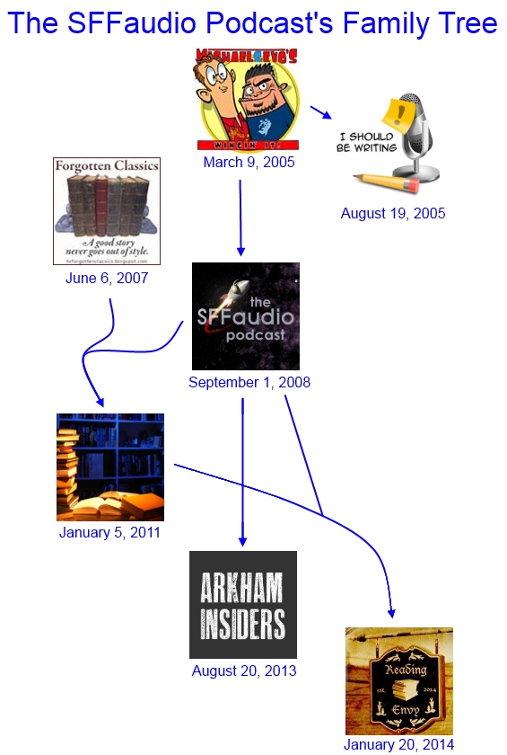 The SFFaudio Podcast Family Tree