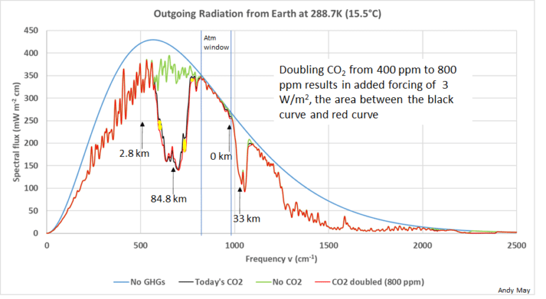 The Greenhouse Effect, A Summary of Wijngaarden and Happer – Watts Up With That?