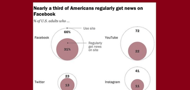 New Report Shows that Facebook and YouTube Lead the Way as Key Sources of News Content