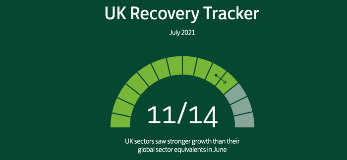 UK Saw Stronger Growth Than Their Global Sector Equivalents in June