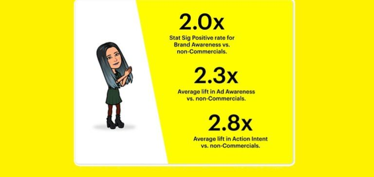 Snapchat Provides Insight into the Effectiveness of Snap Ads Within its Discover Shows