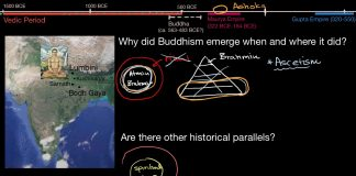 Buddhism-context-and-comparison-World-History-Khan-Academy