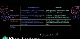 Comparing-European-and-Native-American-cultures-US-history-Khan-Academy