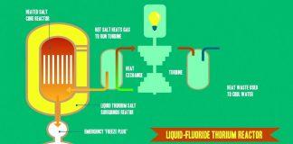 Liquid-Fluoride-Thorium-Reactors-LFTR-Energy-for-the-Future