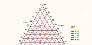 How-to-make-a-Triangular-Graph