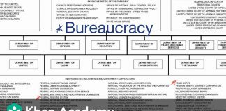 Introduction-to-the-federal-bureaucracy-US-government-and-civics-Khan-Academy