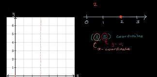 Introduction-to-the-coordinate-plane